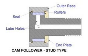 Bearing Spotlight: Cam Follower Roller Bearings