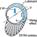 Hydrodynamic, Boundary and Solid Lubrication for Bushings