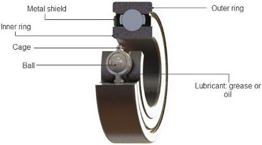 Bearings in Encoders: Part II, Mechanical Specifications
