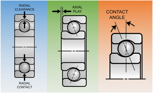 Radial Play, Axial Play and Internal Clearance in Ball Bearings