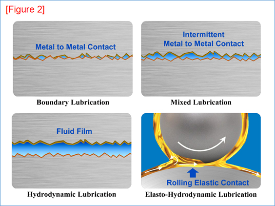 Lubrication for Life, Lubricant Selection is Often Overlooked in the Design Process - Part 3