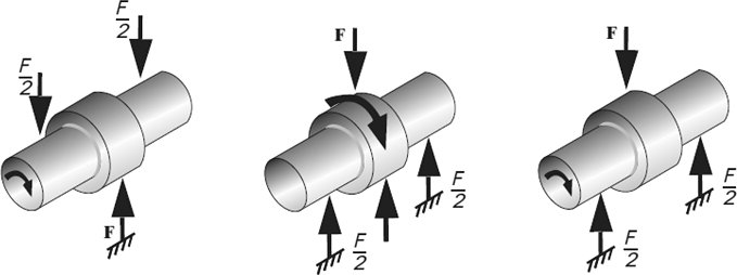 Bushing Type of Load